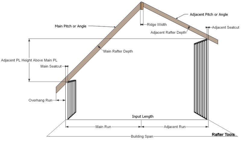 rafter tools for android apps calculator unequal pitched gable rafters - How To Figure Roof Pitch